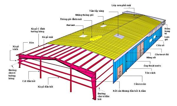 Quy trình xây dựng nhà tiền chế đúng tiêu chuẩn chất lượng